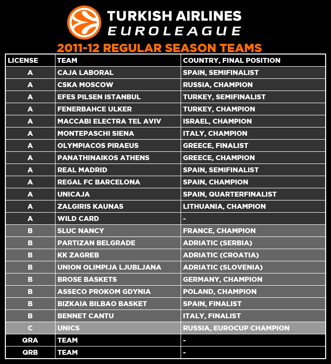 euroleague basketball standings