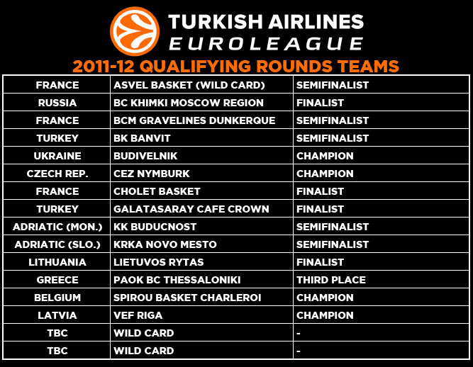 2011 Qualifying Rounds teams