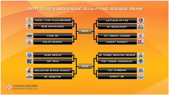 drawQF euroleague