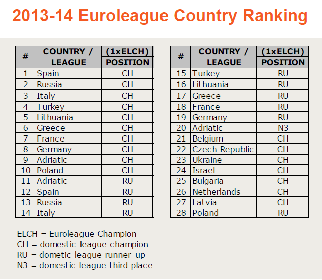2013-14 Euroleague Country Ranking