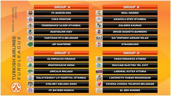 euroleague groups