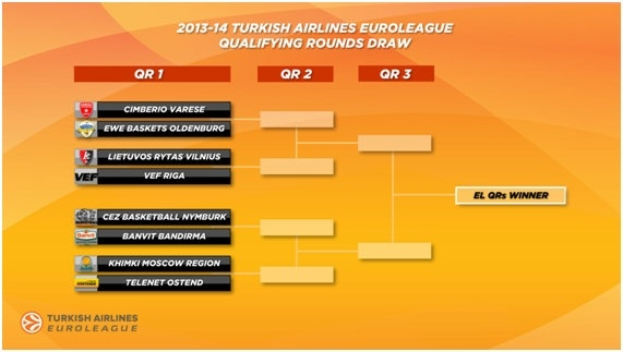 Draw Qualifying Rounds 2013