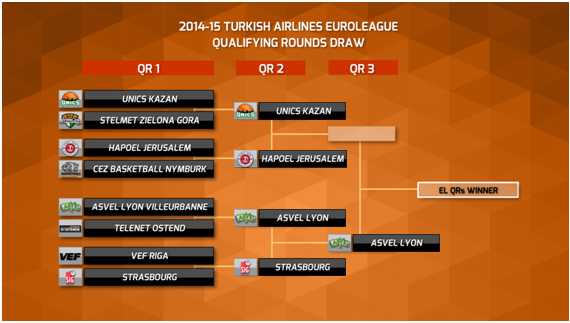 http://www.euroleague.net/rs/58223/58f38790-0695-47e7-996f-82678566478f/513/filename/draw-image-qr14-15.png