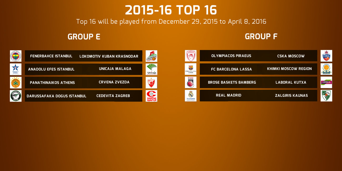 Top16 groups