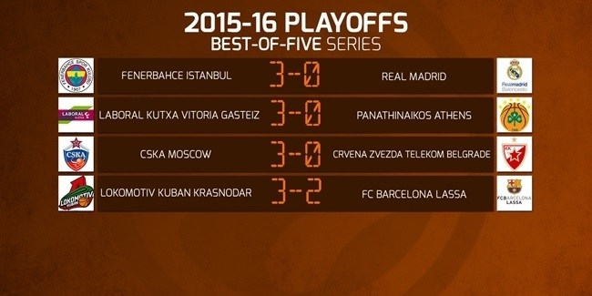 euroleague top 16 standings