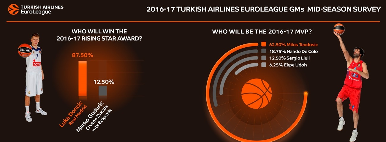 Mid-season survey of EuroLeague general managers: Part 2