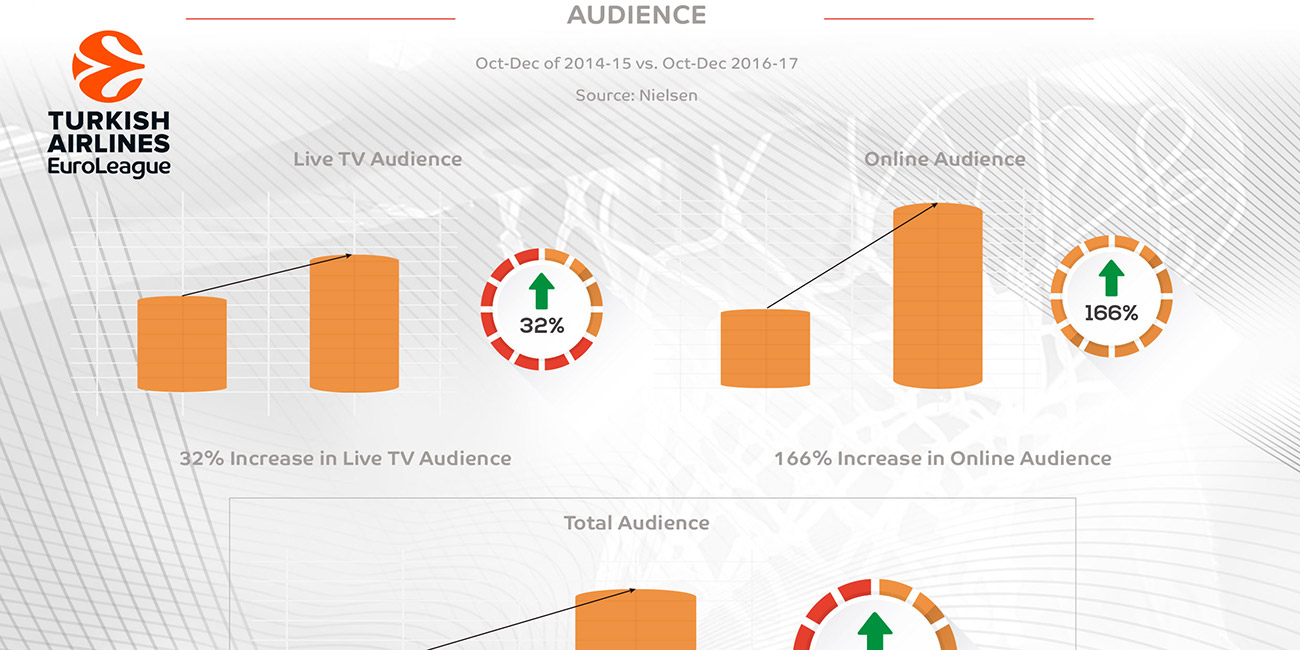 Euroleague Basketball competitions experience huge growth under new structure