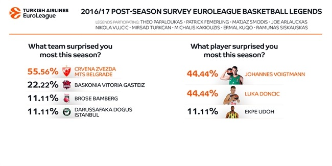Post-season survey of Euroleague legends