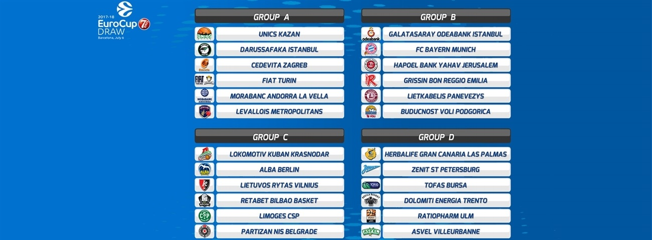 2017-18 7DAYS EuroCup Draw results