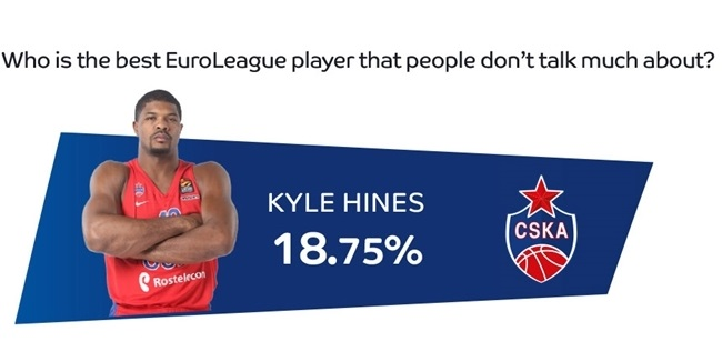 2017-18 Turkish Airlines EuroLeague team captains' survey