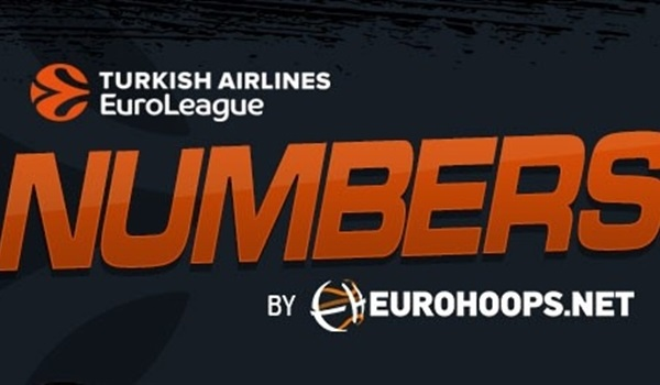 The Numbers by Eurohoops.net: Round 2