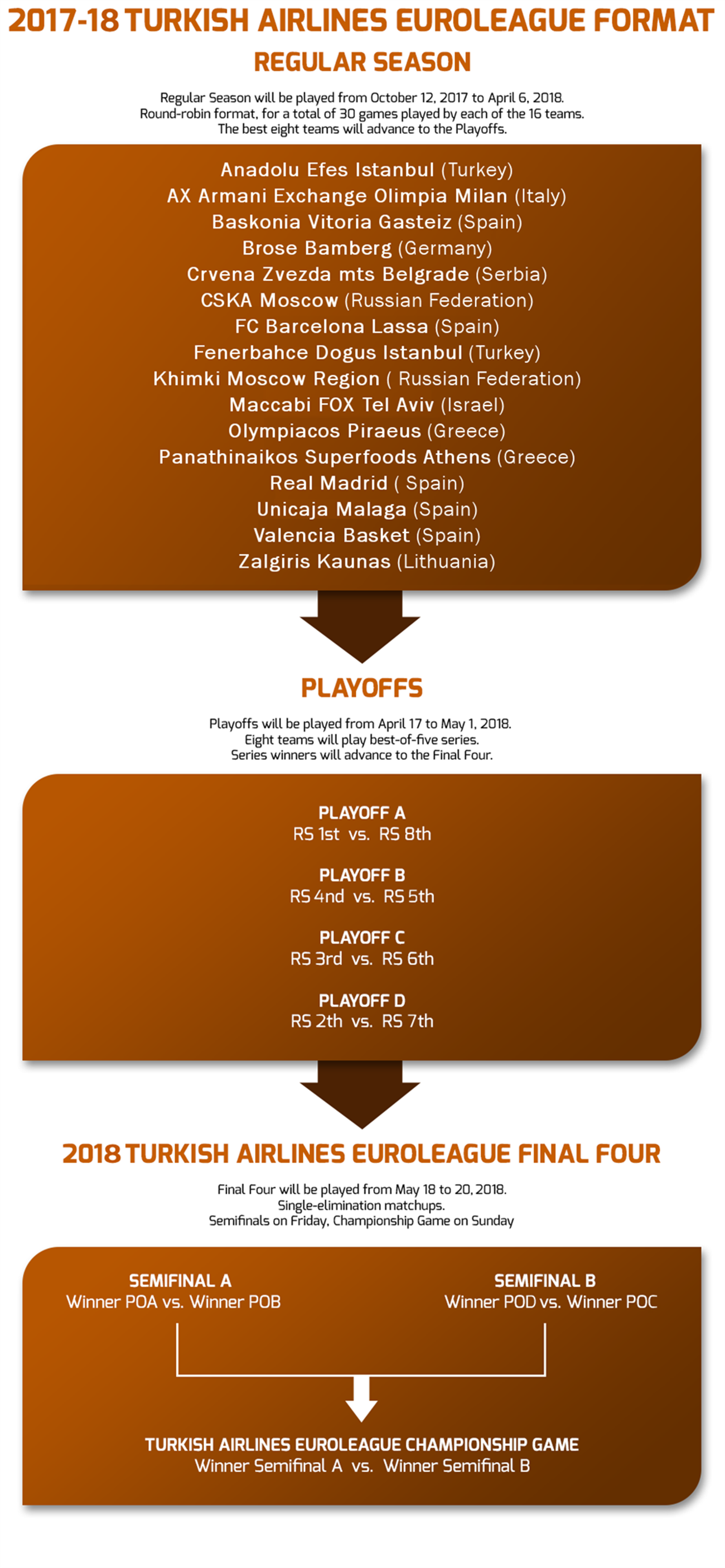 Format - Welcome to EUROLEAGUE BASKETBALL