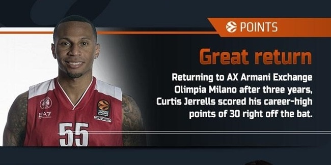 The Numbers by Eurohoops.net: Rounds 7-8
