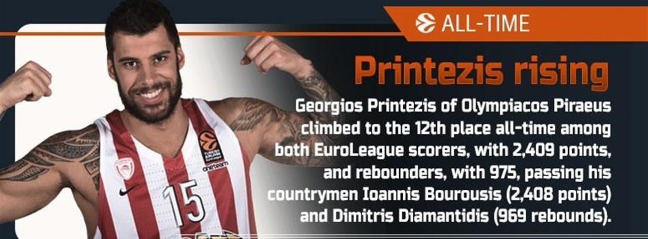 The Numbers by Eurohoops.net: Round 12