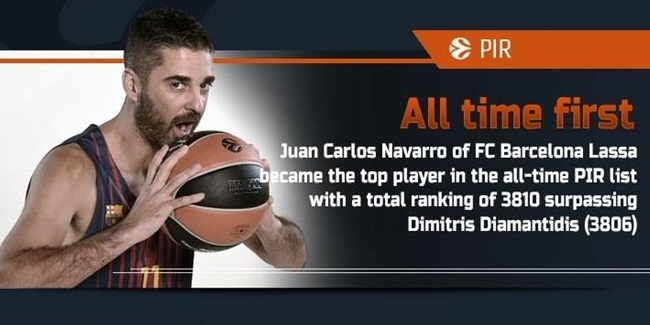 The Numbers by Eurohoops.net: Rounds 13-14