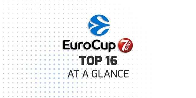 7DAYS EuroCup Top 16 at a glance