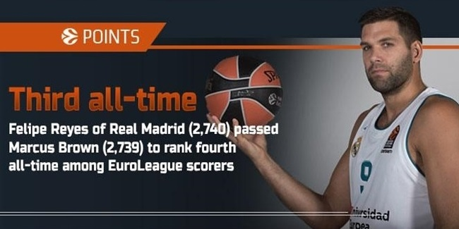 The Numbers by Eurohoops.net: Round 15