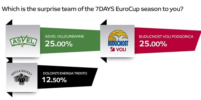 Mid-season survey of 7DAYS EuroCup general managers: Part 1