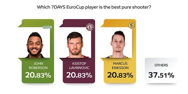 Mid-season survey of 7DAYS EuroCup general managers: Part 2