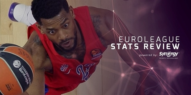 EuroLeague Stats Review: Player efficiency and sharing the ball
