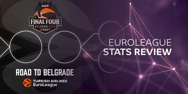 EuroLeague Stats Review: One Team, One Stat
