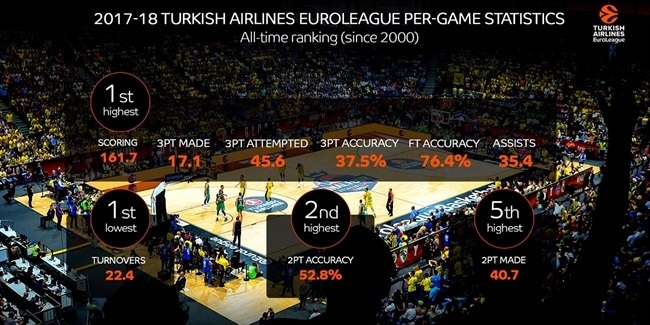 2017-18 season shattered EuroLeague records for team offense, efficiency