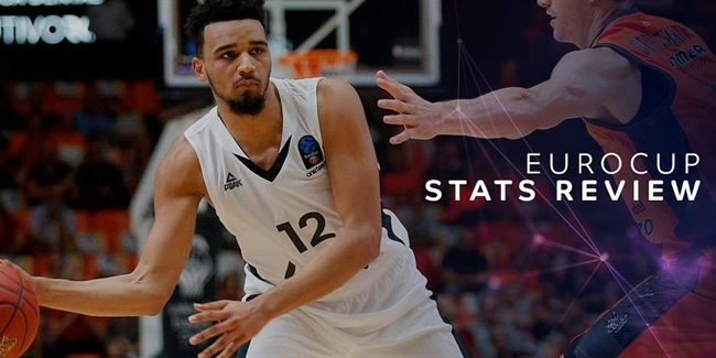 EuroCup Stats Review