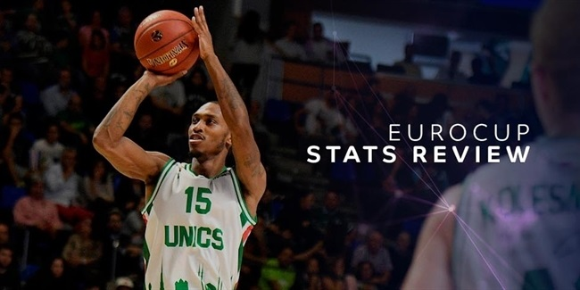 EuroCup Stats Review: Three-point shots