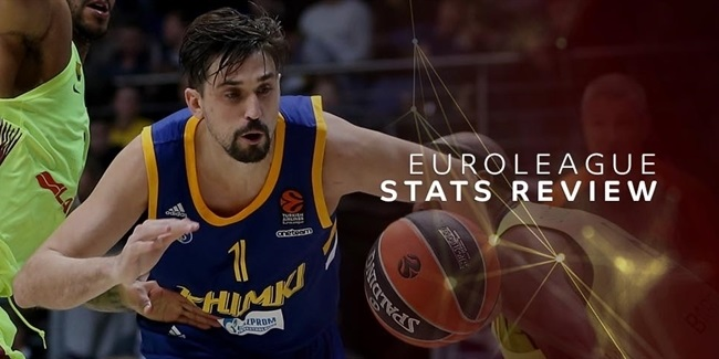 EuroLeague Stats Review: Round 6