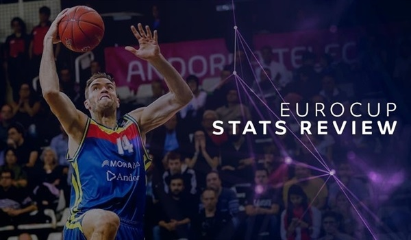 EuroCup Stats Review: Individual scoring efficiency