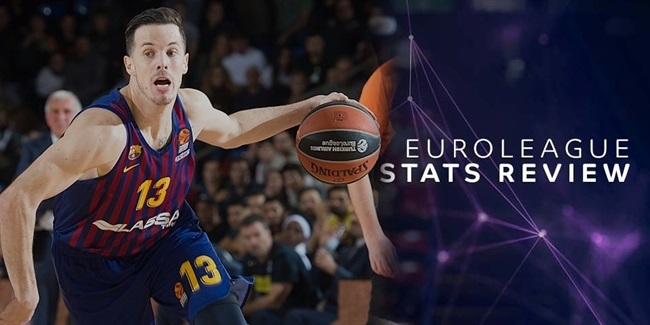 EuroLeague Stats Review: Round 10
