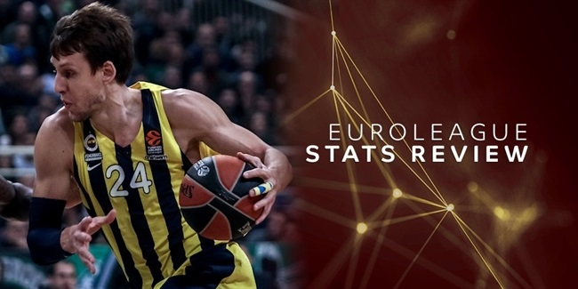 EuroLeague Stats Review: Round 11