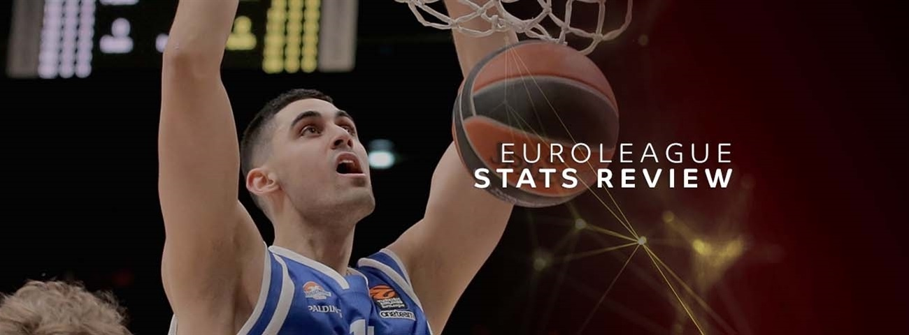 Stats Review: Round 20