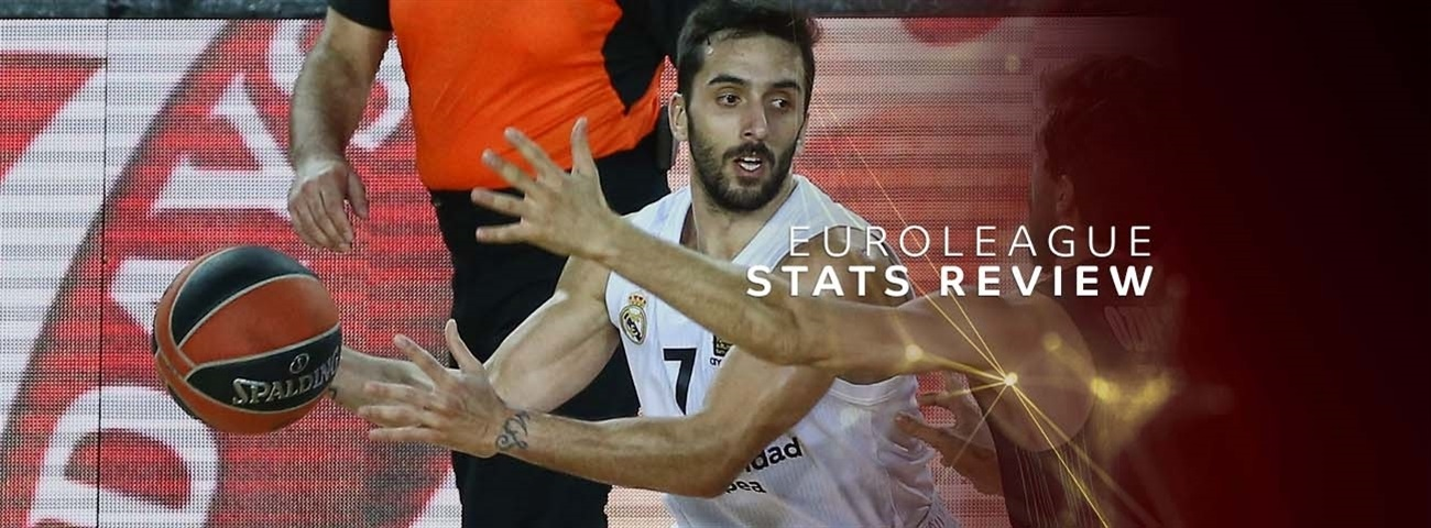 Stats Review: Round 21