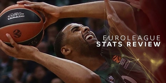 Stats Review: Round 23