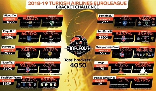 EuroLeague Bracket Challenge proved the ultimate test!