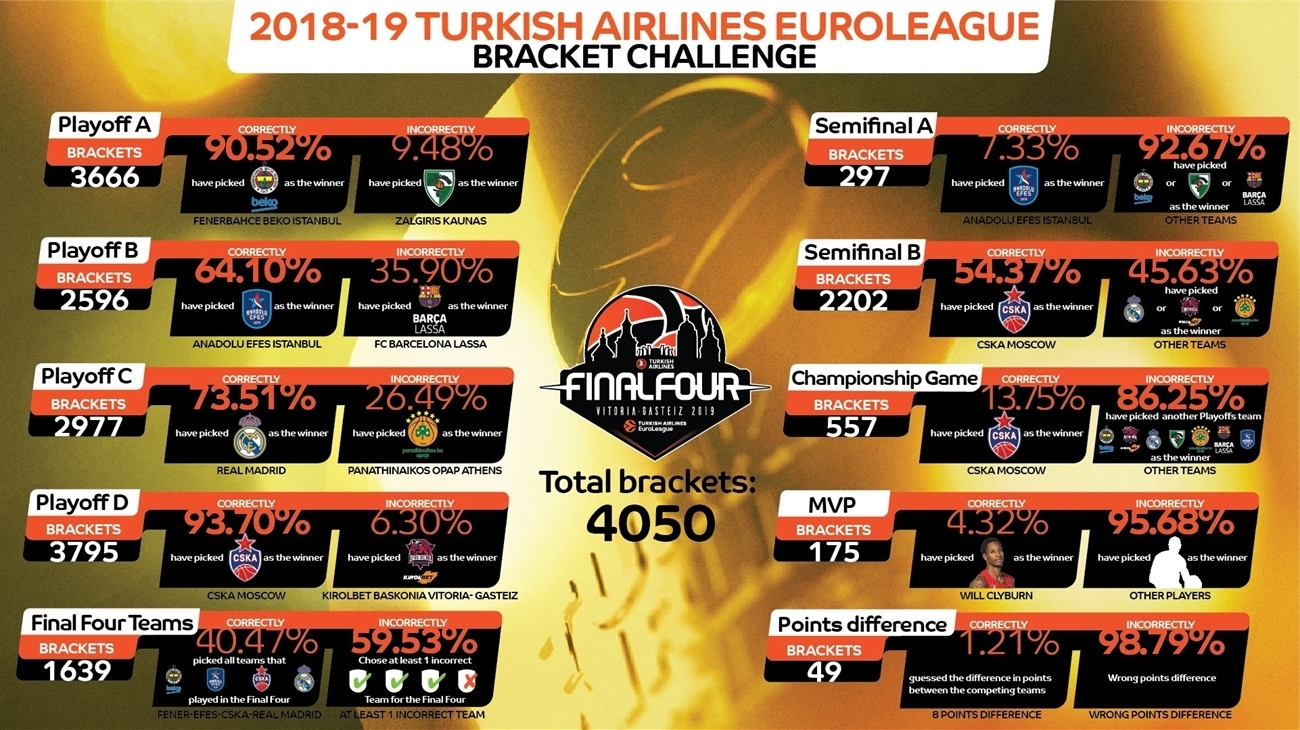 EuroLeague Bracket Challenge
