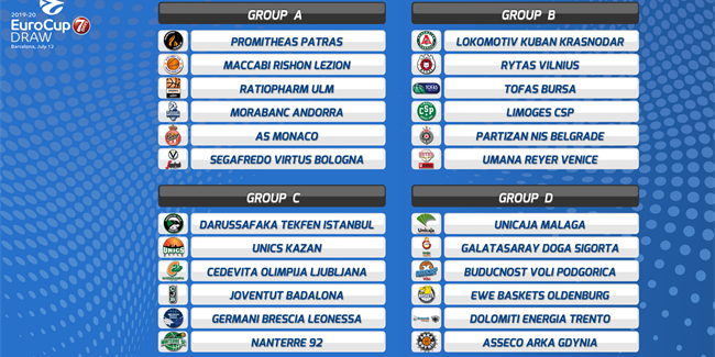 Draw launches historic 2019-20 7DAYS EuroCup season!