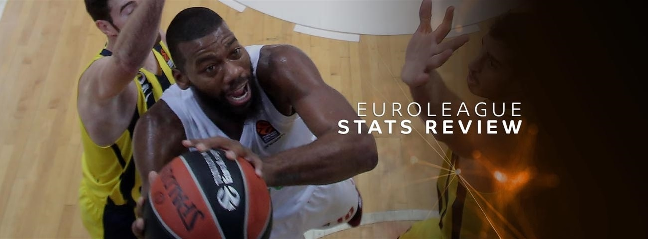 Round 7 Stats Review