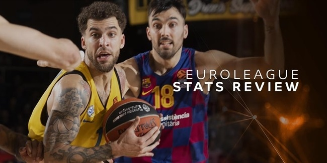 Round 12 Stats Review