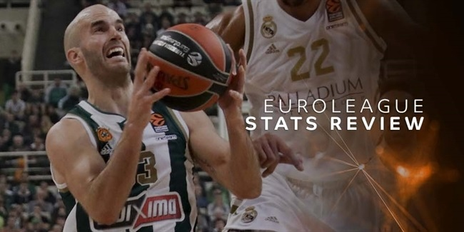 Round 21 Stats Review