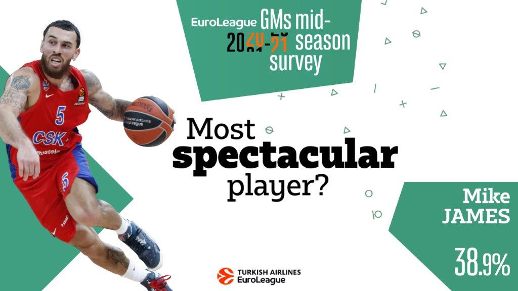 20-21_SURVEY_PLAYERS_MOST_SPECTACULAR_16x9_V3