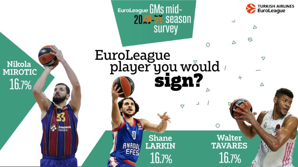 20-21_SURVEY_PLAYERS_YOU_WOULD_SIGN_16x9_V3