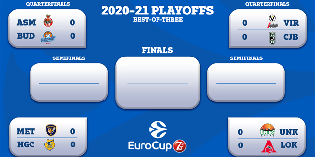 7DAYS EuroCup Quarterfinals pairings, calendar set