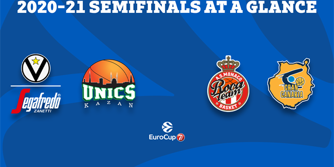 7DAYS EuroCup Semifinals at a glance