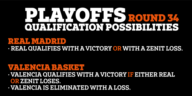 Round 34 possibilities: Survival and home court in play