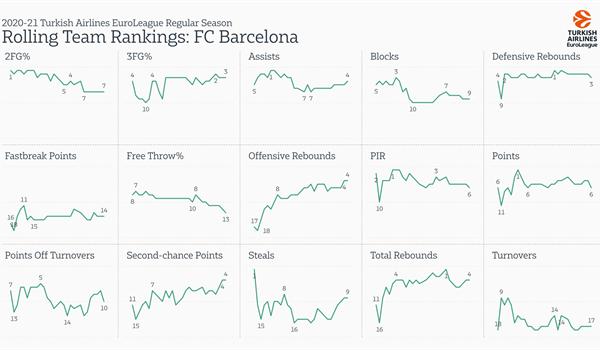 Inside the numbers: FC Barcelona