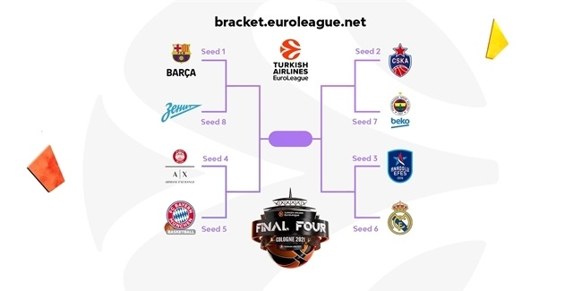EuroLeague Bracket Challenge is back