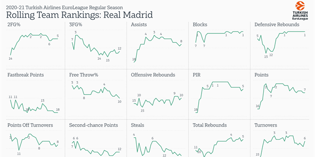 Inside the numbers: Real Madrid