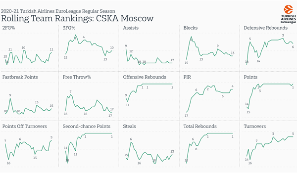 Inside the numbers: CSKA Moscow